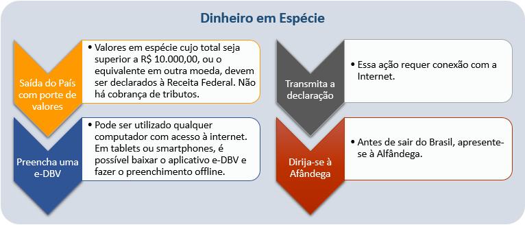 dinheiro-em-especie-saida-do-brasil
