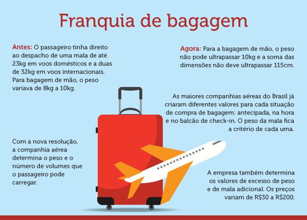 imagem_materia_franquia_bagagem